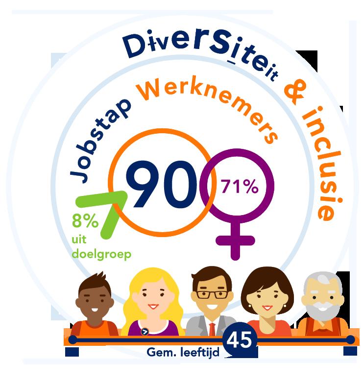 Diversiteit bij Jobstap
